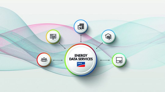 SMA Energy Data Services op E-world – Energiegegevens in real-time voor de intelligente integratie van prosumenten in energienetwerken en -markten